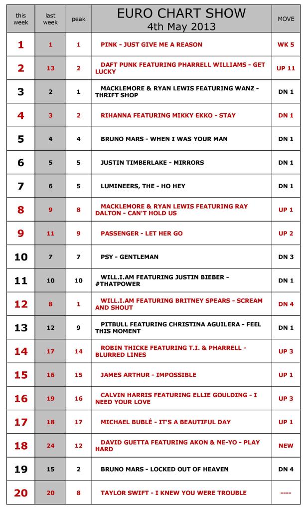 Euro Chart Show-04-05-2013-Boracay Insider Report